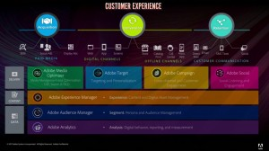adobe-experience-platform-customer-experience-ecosystem-chart